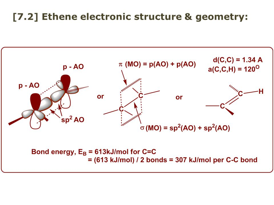 [7.2] Ethene electronic structure & geometry:
